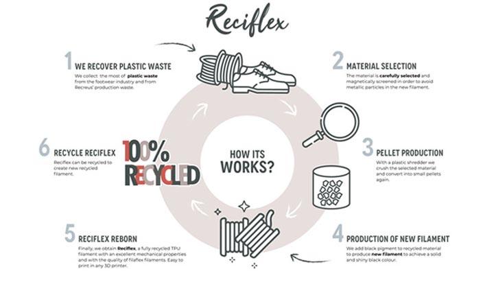 پروسه ی تولید Reciflex، فیلامنت TPU ساخته شده از مواد بازیافتی
