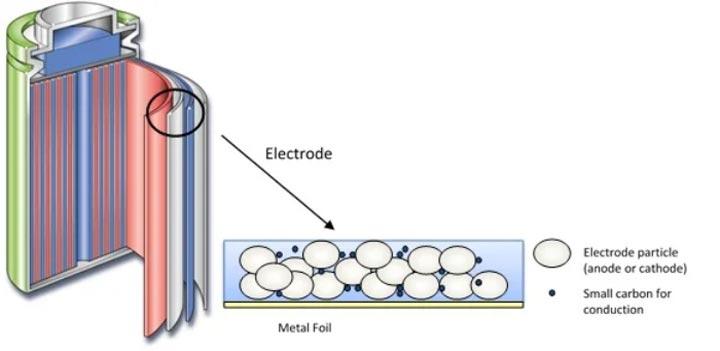 ساخنار یک باتری لیتیوم یونی معمولی