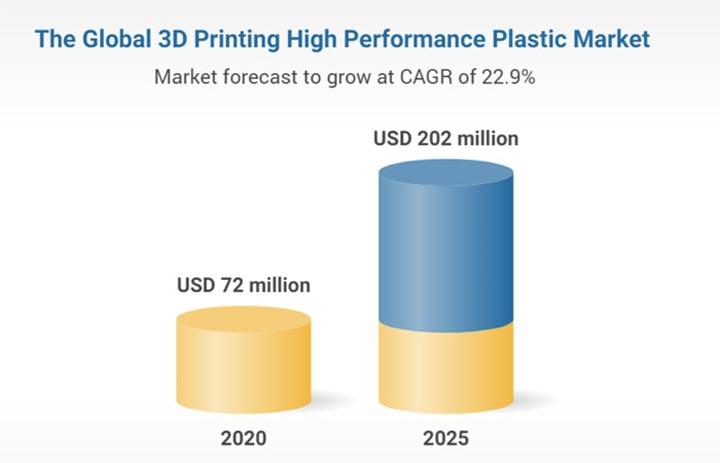 رشد بازار جهانی پلیمر با کیفیت پرینت سه بعدی