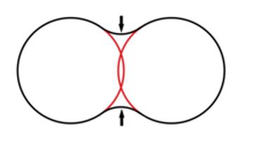 دیاگرام Necking بین ذرات در مرحله ی سینترینگ
