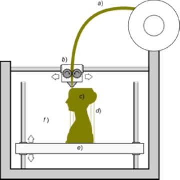 در تکنولوژی FFF، یک فیلامنت a) از متریال پلاستیک به یک هد حرارت دیده ی در حال حرکت تغذیه می شود و b) ذوب می شود و لایه پس از لایه دیپوز می شود. c) یک پلتفرم متحرک d) پس از هر لایه به سمت پایین حرکت می کند. در این تکنولوژی پرینت سه بعدی، e) سازه ی ساپورت عمودی نیاز است تا قسمت های تاق مانند را نگه داری کند.