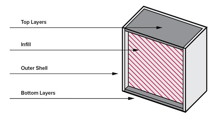 قسمت های مختلف پرینت سه بعدی
