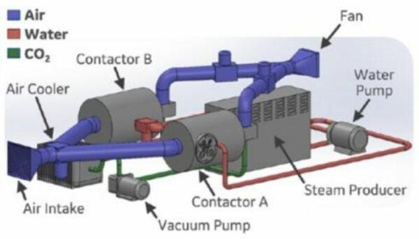 تصویر شماتیک استخراج کننده ی کربن نهایی